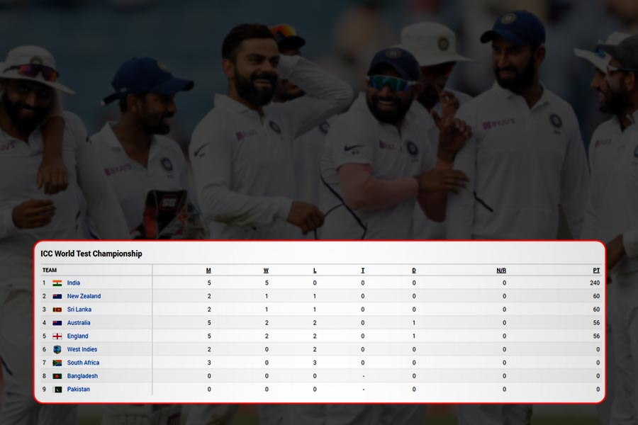 India remain No.1 with 240 points on Test Championship Points Table
