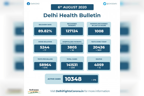 Delhi records 1,299 new coronavirus cases COVID-19 tally reaches 1,41,531 death toll rises to 4,059